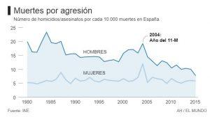 Homicidios. Datos en España por género