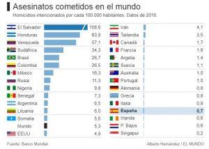 Homicidios. Datos por países